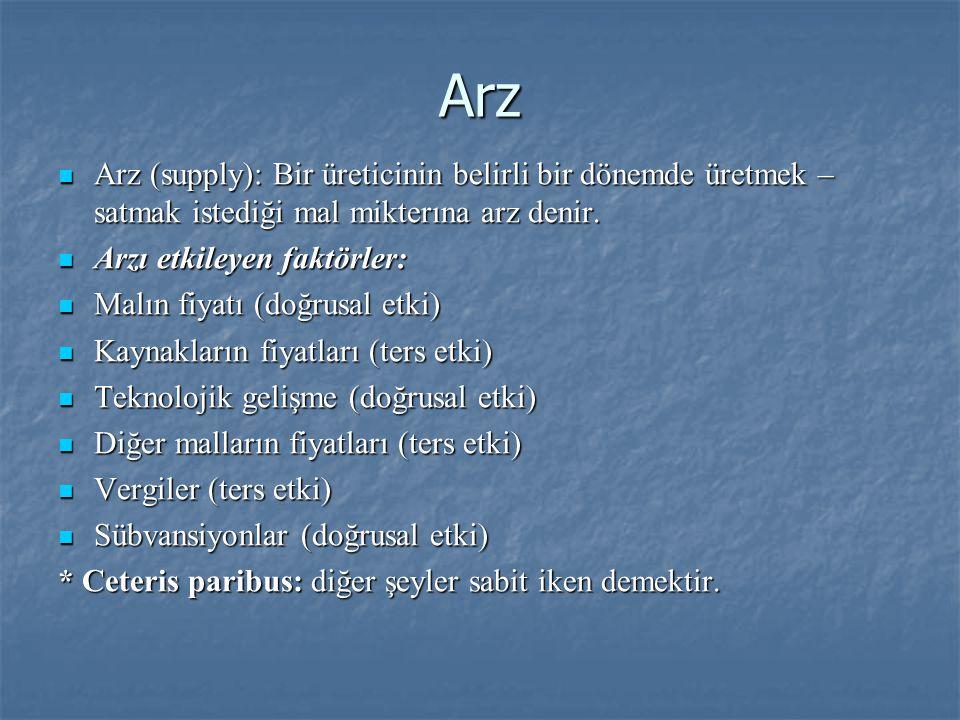 Arz Arz (supply): Bir üreticinin belirli bir dönemde üretmek – satmak istediği mal mikterına arz denir.
