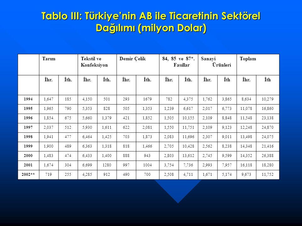 Tablo III: Türkiye'nin AB ile Ticaretinin Sektörel Dağılımı (milyon Dolar)