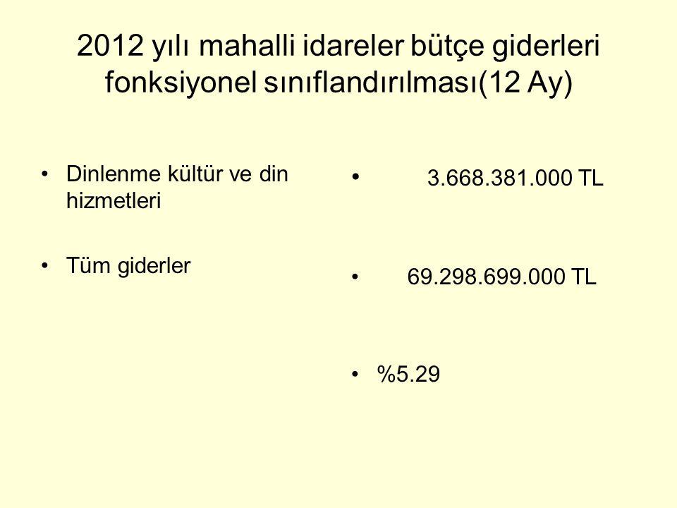 2012 yılı mahalli idareler bütçe giderleri fonksiyonel sınıflandırılması(12 Ay)