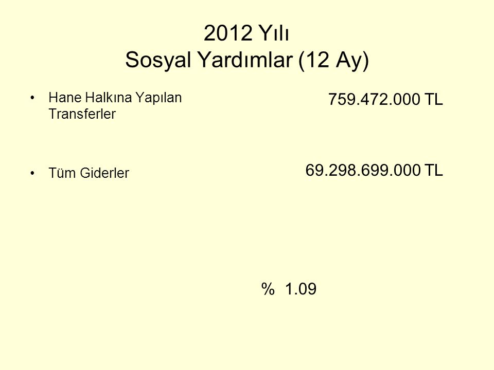 2012 Yılı Sosyal Yardımlar (12 Ay)