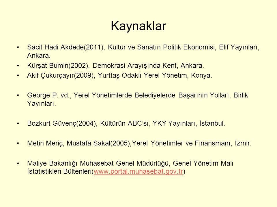 Kaynaklar Sacit Hadi Akdede(2011), Kültür ve Sanatın Politik Ekonomisi, Elif Yayınları, Ankara.