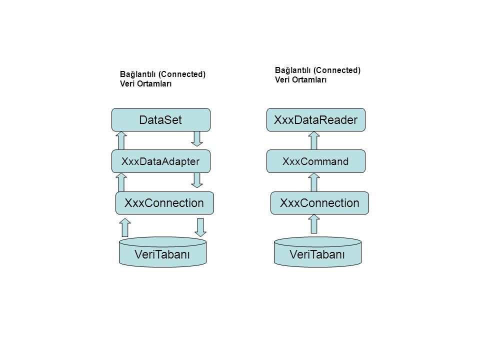 VeriTabanı XxxConnection DataSet XxxDataReader XxxDataAdapter