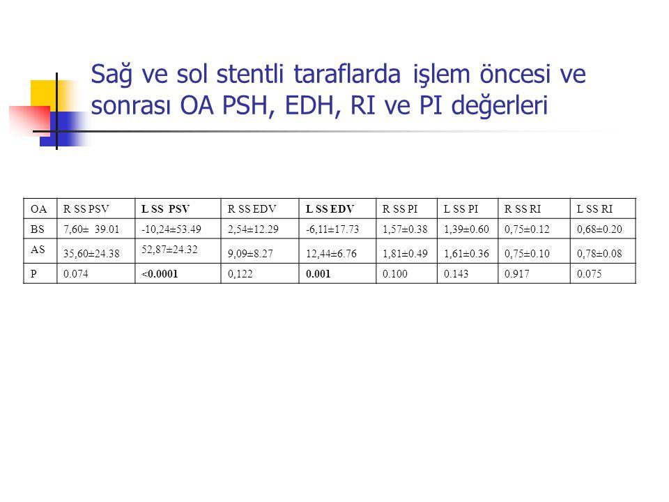 Sağ ve sol stentli taraflarda işlem öncesi ve sonrası OA PSH, EDH, RI ve PI değerleri
