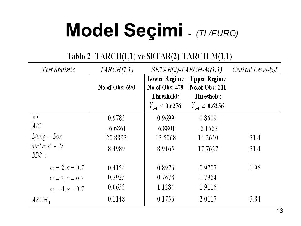 Model Seçimi - (TL/EURO)