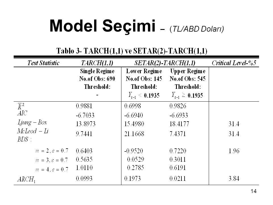 Model Seçimi – (TL/ABD Doları)