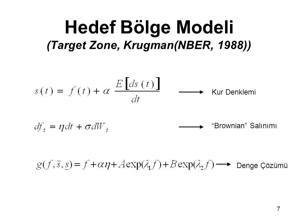Hedef Bölge Modeli (Target Zone, Krugman(NBER, 1988))