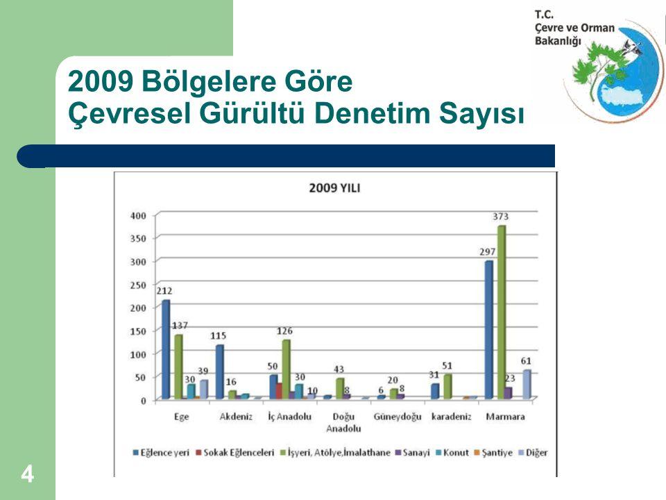 2009 Bölgelere Göre Çevresel Gürültü Denetim Sayısı