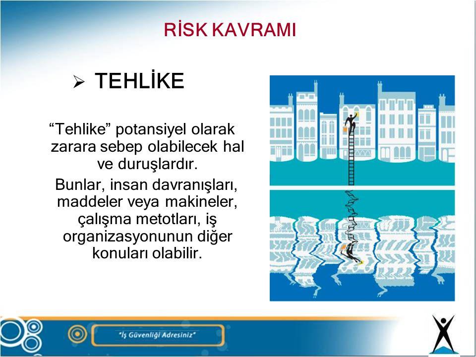 RİSK KAVRAMI TEHLİKE. Tehlike potansiyel olarak zarara sebep olabilecek hal ve duruşlardır.