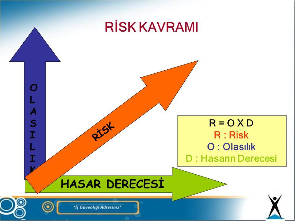 RİSK KAVRAMI HASAR DERECESİ OLASILIK RİSK R = O X D R : Risk