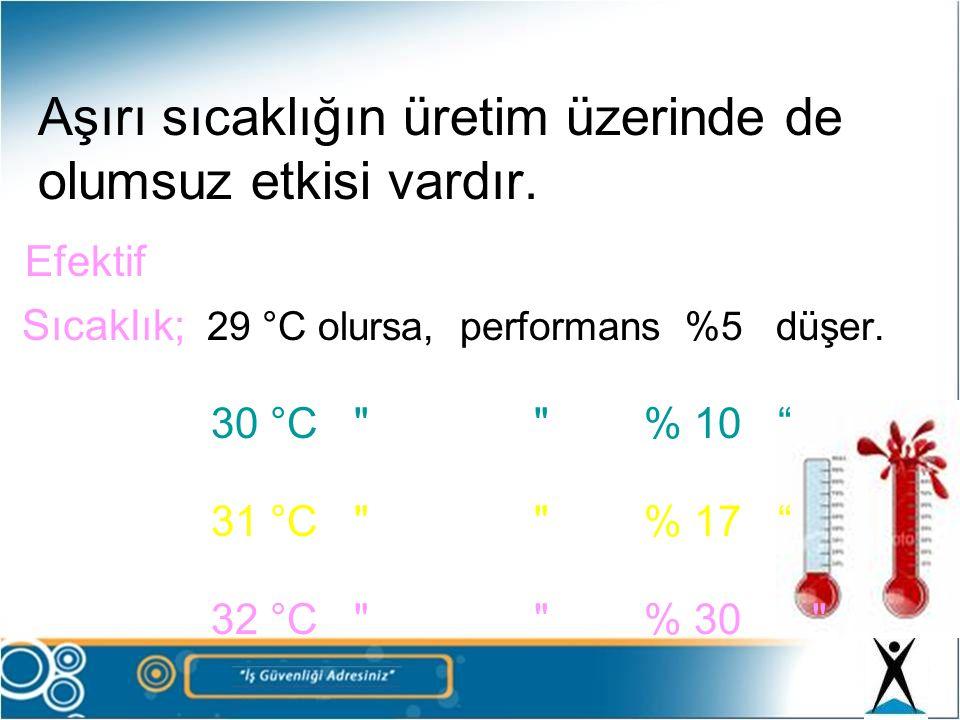Aşırı sıcaklığın üretim üzerinde de olumsuz etkisi vardır. Efektif