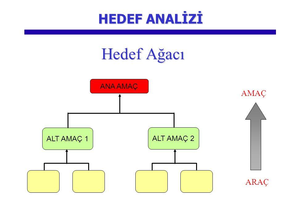 HEDEF ANALİZİ Hedef Ağacı ANA AMAÇ AMAÇ ALT AMAÇ 1 ALT AMAÇ 2 ARAÇ