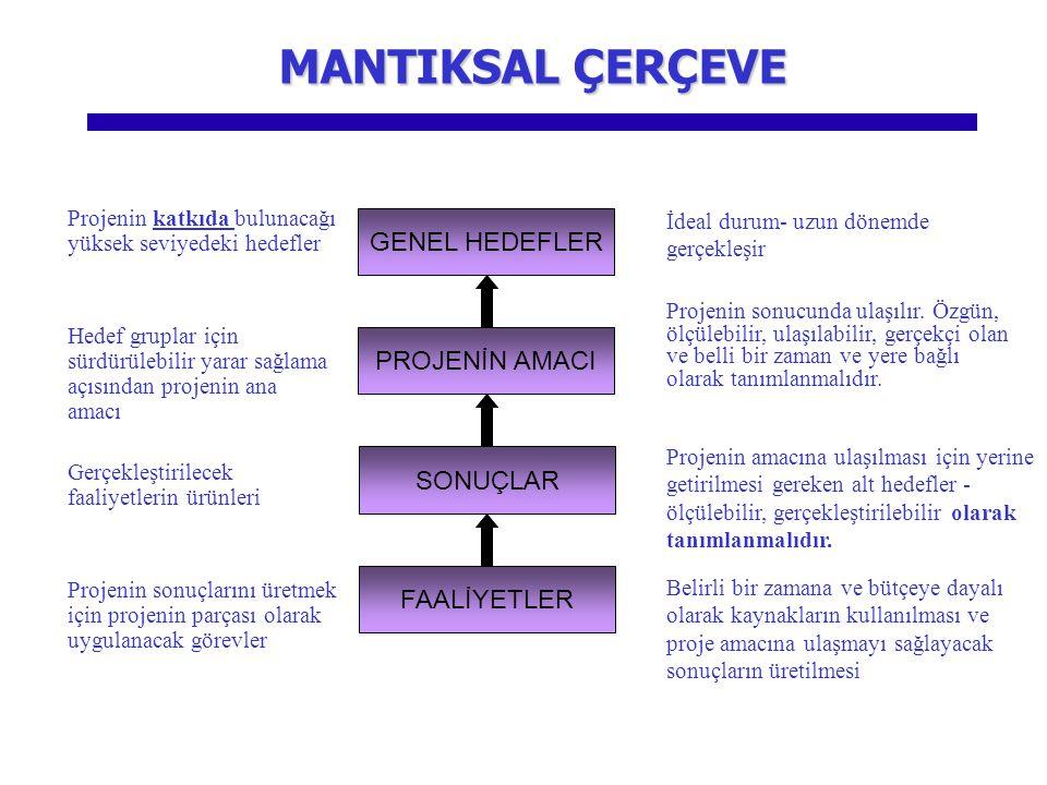 MANTIKSAL ÇERÇEVE GENEL HEDEFLER PROJENİN AMACI SONUÇLAR FAALİYETLER