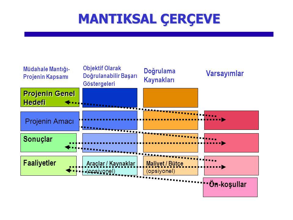 MANTIKSAL ÇERÇEVE Varsayımlar Sonuçlar Faaliyetler Ön-koşullar