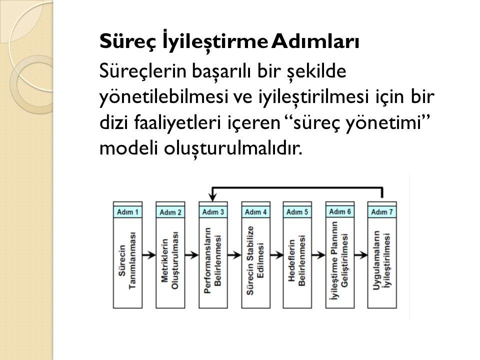 Süreç İyileştirme Adımları Süreçlerin başarılı bir şekilde yönetilebilmesi ve iyileştirilmesi için bir dizi faaliyetleri içeren süreç yönetimi modeli oluşturulmalıdır.