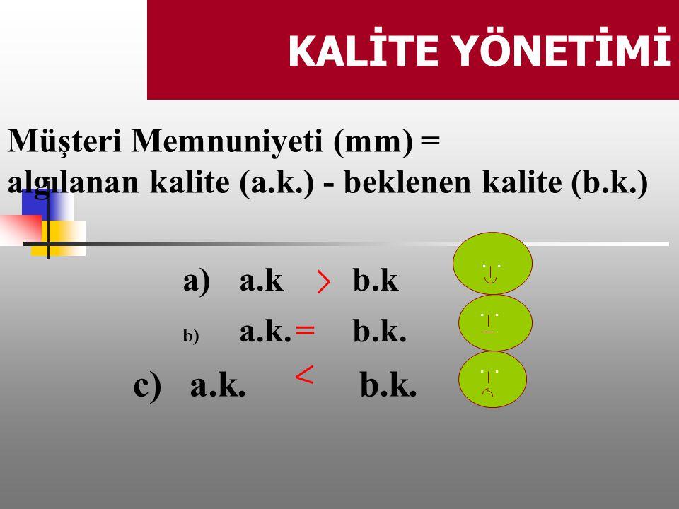 KALİTE YÖNETİMİ c) a.k. b.k. Müşteri Memnuniyeti (mm) =