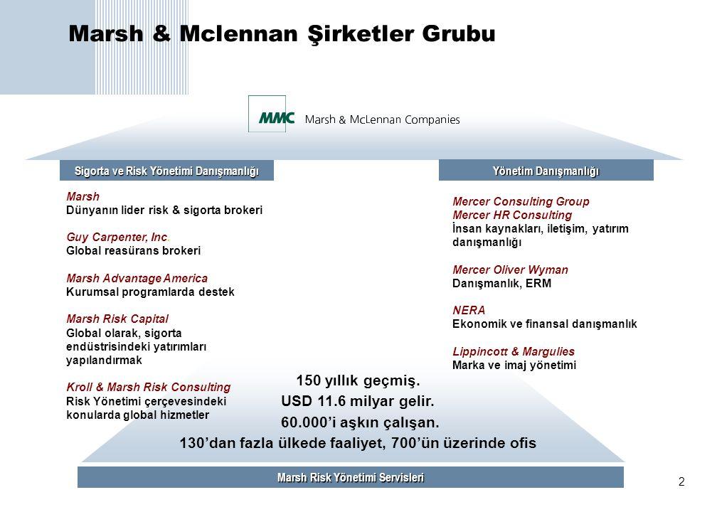 Marsh & Mclennan Şirketler Grubu