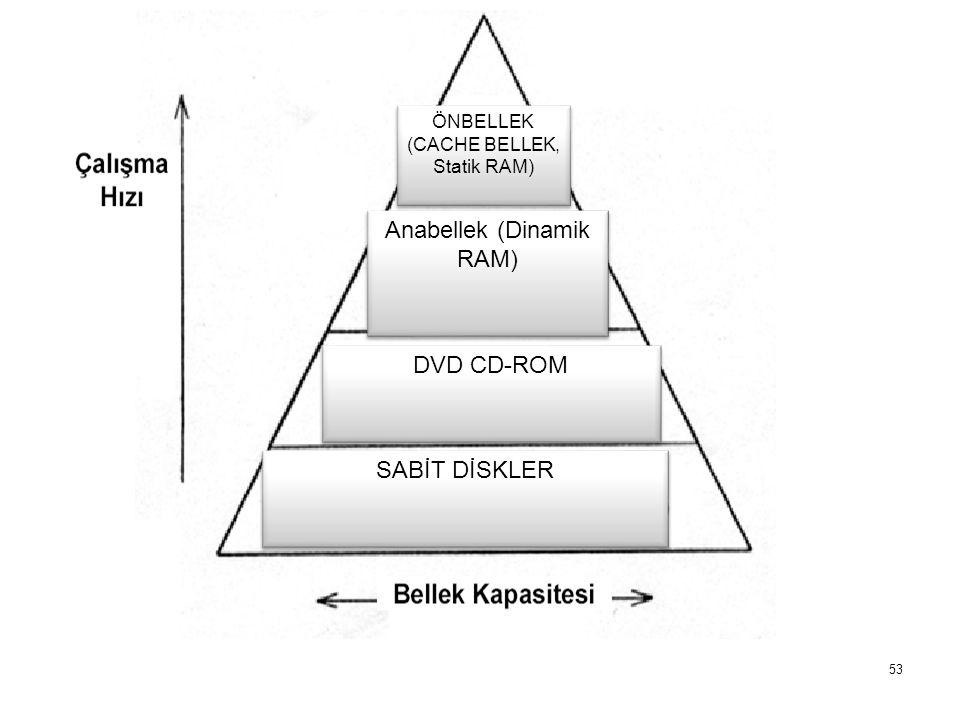 Anabellek (Dinamik RAM)