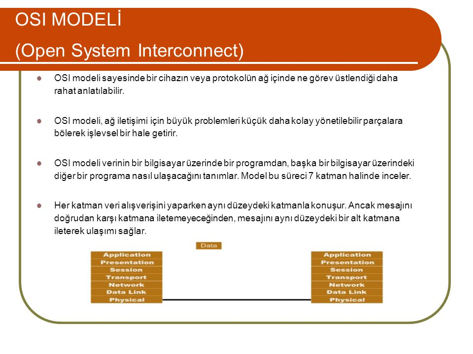 OSI MODELİ (Open System Interconnect)