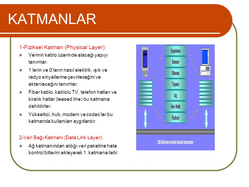 KATMANLAR 1-Fiziksel Katman (Physical Layer):