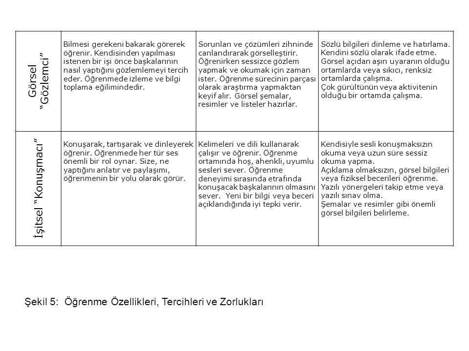 Şekil 5: Öğrenme Özellikleri, Tercihleri ve Zorlukları