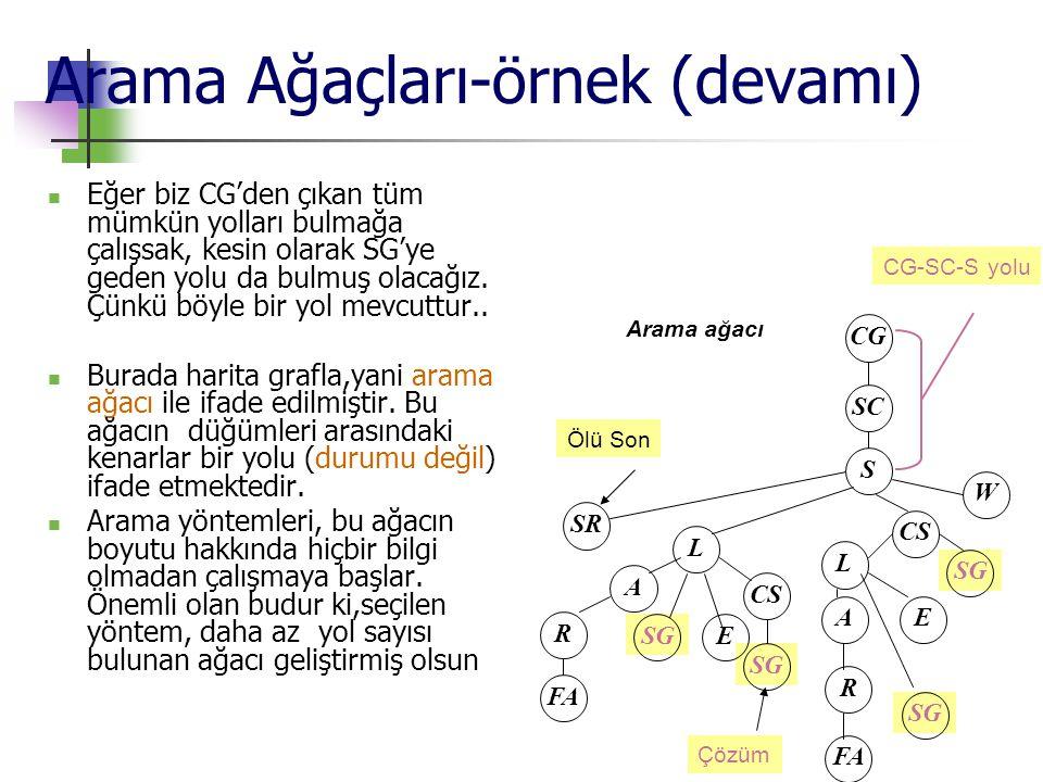 Arama Ağaçları-örnek (devamı)