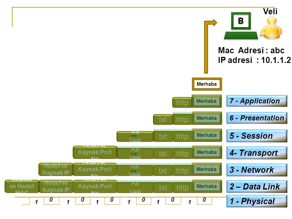 Veli B Mac Adresi : abc IP adresi : 10.1.1.2 5 - Session 4- Transport