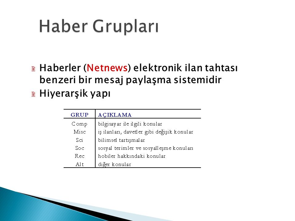 Haber Grupları Haberler (Netnews) elektronik ilan tahtası benzeri bir mesaj paylaşma sistemidir.