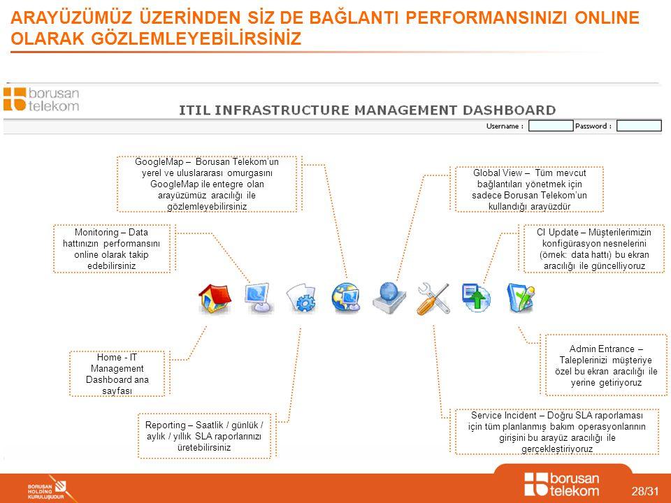 Home - IT Management Dashboard ana sayfası