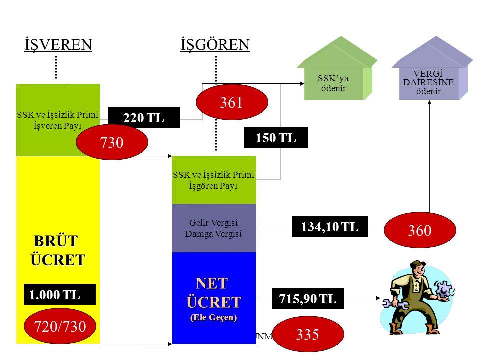 İŞVEREN İŞGÖREN 361 730 BRÜT ÜCRET 360 NET ÜCRET 720/730 335 220 TL