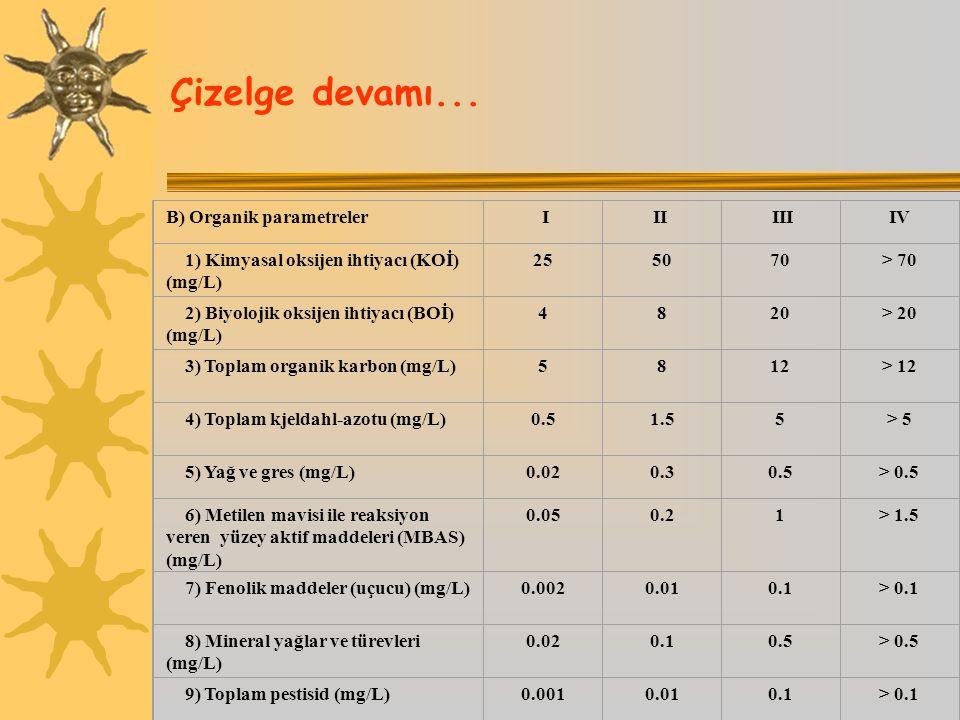 Çizelge devamı... B) Organik parametreler I II III IV