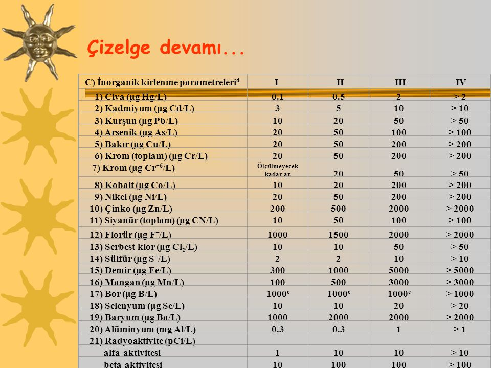 Çizelge devamı... C) İnorganik kirlenme parametrelerid I II III IV