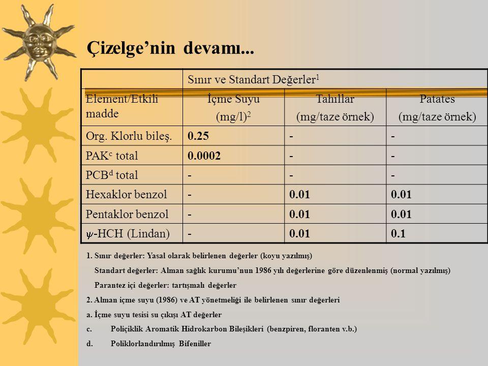 Çizelge'nin devamı... Sınır ve Standart Değerler1 Element/Etkili madde