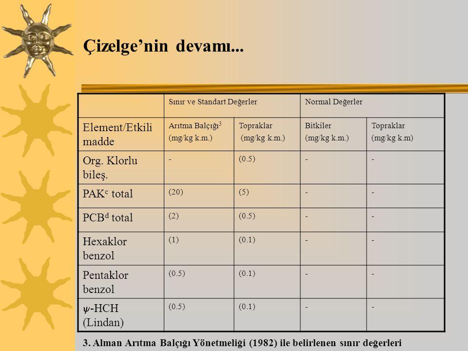 Çizelge'nin devamı... Element/Etkili madde Org. Klorlu bileş.