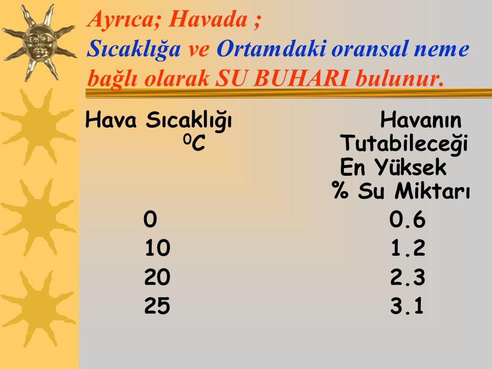 Ayrıca; Havada ; Sıcaklığa ve Ortamdaki oransal neme bağlı olarak SU BUHARI bulunur.