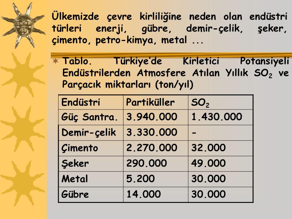 Ülkemizde çevre kirliliğine neden olan endüstri türleri enerji, gübre, demir-çelik, şeker, çimento, petro-kimya, metal ...