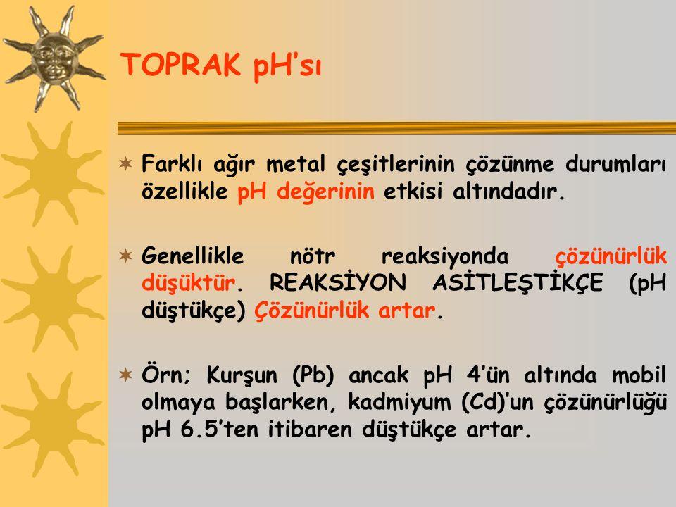 TOPRAK pH'sı Farklı ağır metal çeşitlerinin çözünme durumları özellikle pH değerinin etkisi altındadır.
