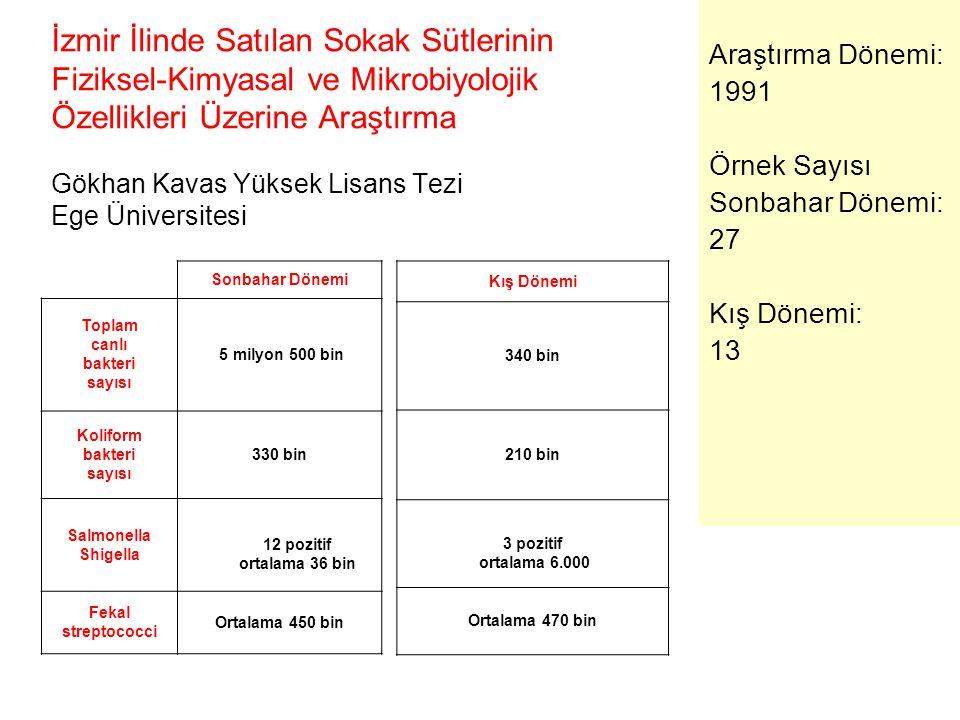 İzmir İlinde Satılan Sokak Sütlerinin Fiziksel-Kimyasal ve Mikrobiyolojik Özellikleri Üzerine Araştırma Gökhan Kavas Yüksek Lisans Tezi Ege Üniversitesi