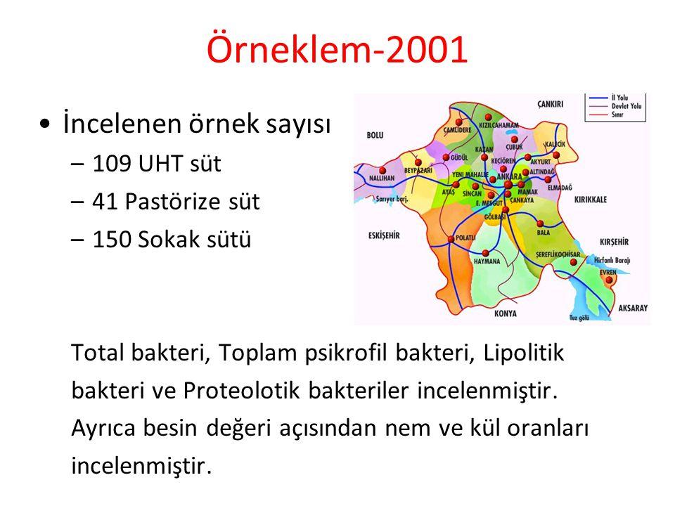 Örneklem-2001 İncelenen örnek sayısı 109 UHT süt 41 Pastörize süt