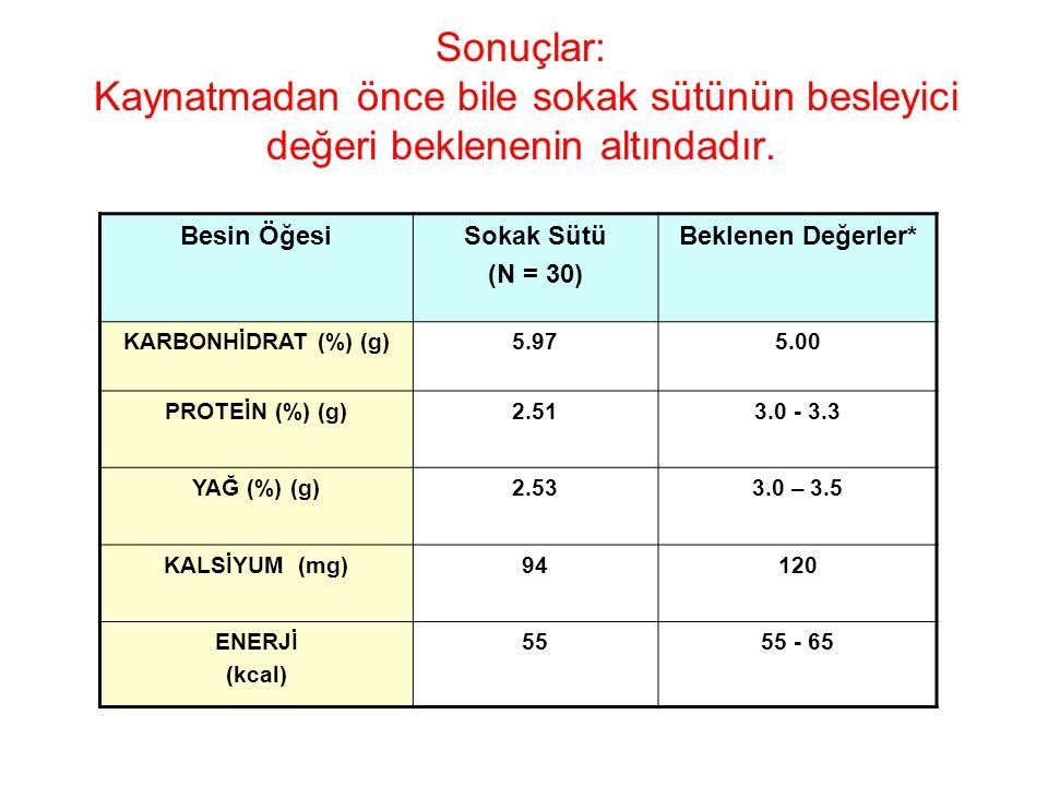 Sonuçlar: Kaynatmadan önce bile sokak sütünün besleyici değeri beklenenin altındadır.
