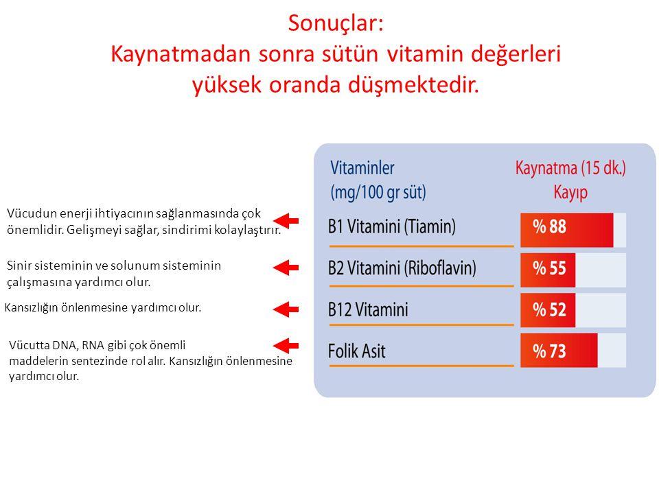 Sonuçlar: Kaynatmadan sonra sütün vitamin değerleri yüksek oranda düşmektedir.