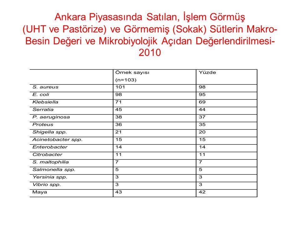 Ankara Piyasasında Satılan, İşlem Görmüş (UHT ve Pastörize) ve Görmemiş (Sokak) Sütlerin Makro-Besin Değeri ve Mikrobiyolojik Açıdan Değerlendirilmesi-2010