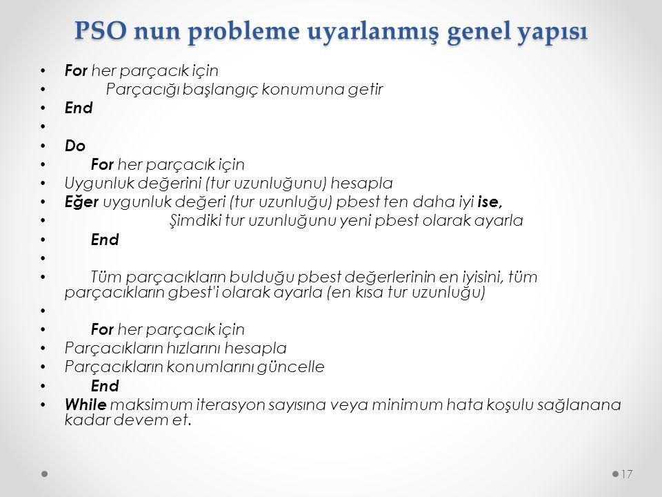 PSO nun probleme uyarlanmış genel yapısı