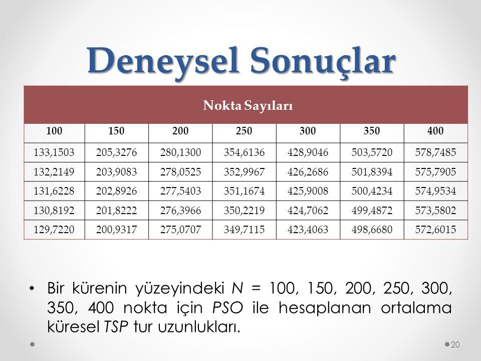 Deneysel Sonuçlar Nokta Sayıları. 100. 150. 200. 250. 300. 350. 400. 133,1503. 205,3276.