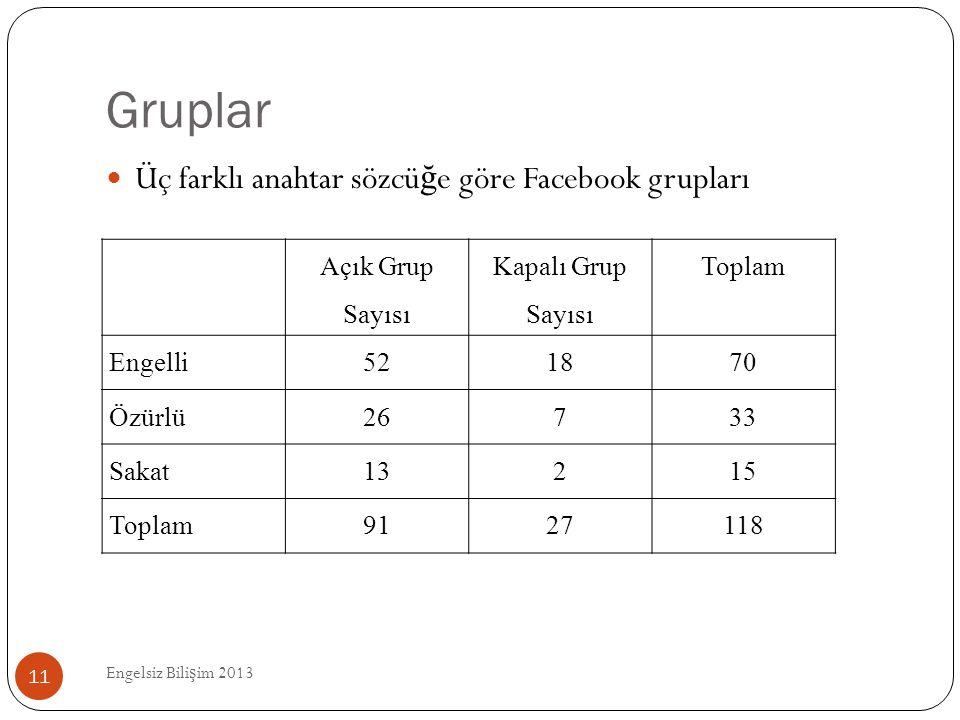 Gruplar Üç farklı anahtar sözcüğe göre Facebook grupları