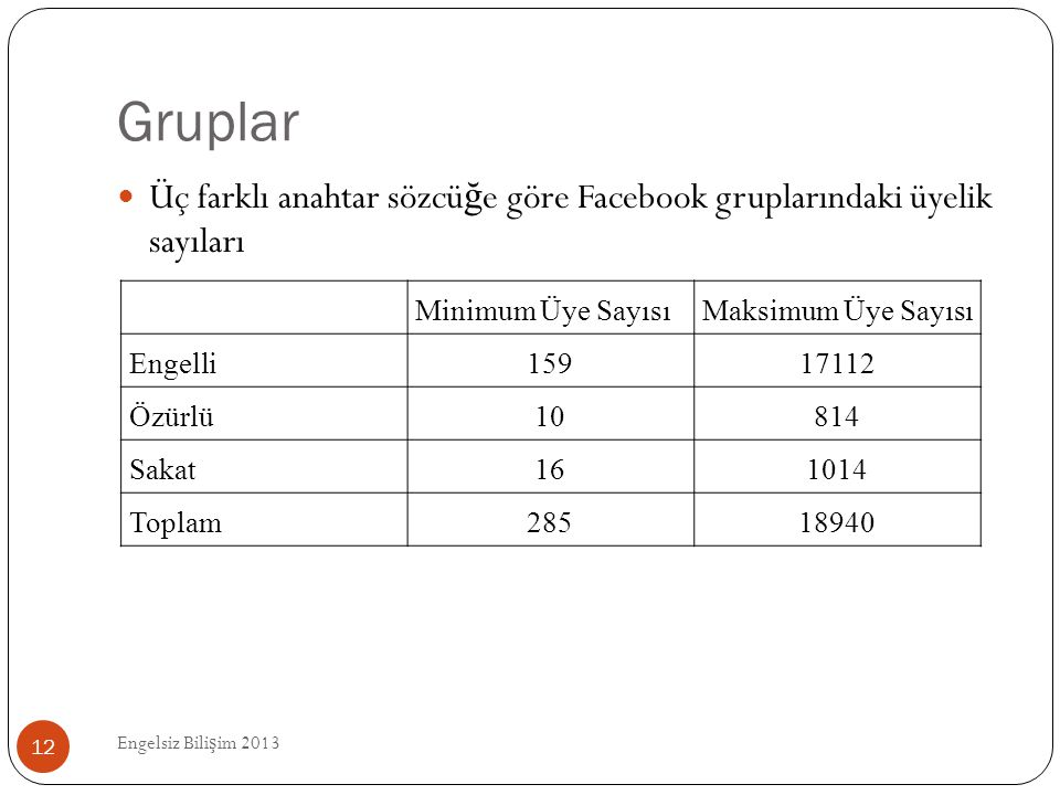 Gruplar Üç farklı anahtar sözcüğe göre Facebook gruplarındaki üyelik sayıları. Minimum Üye Sayısı.
