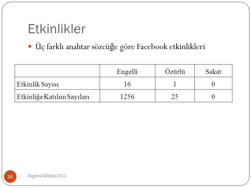 Etkinlikler Üç farklı anahtar sözcüğe göre Facebook etkinlikleri