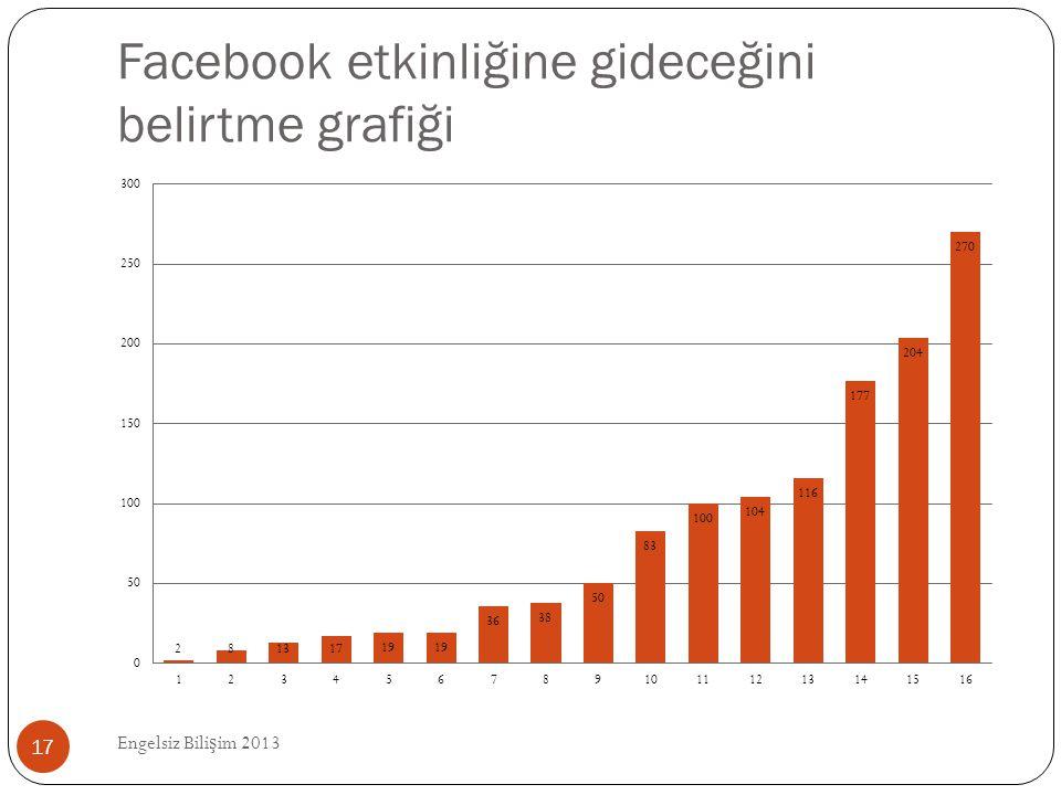 Facebook etkinliğine gideceğini belirtme grafiği