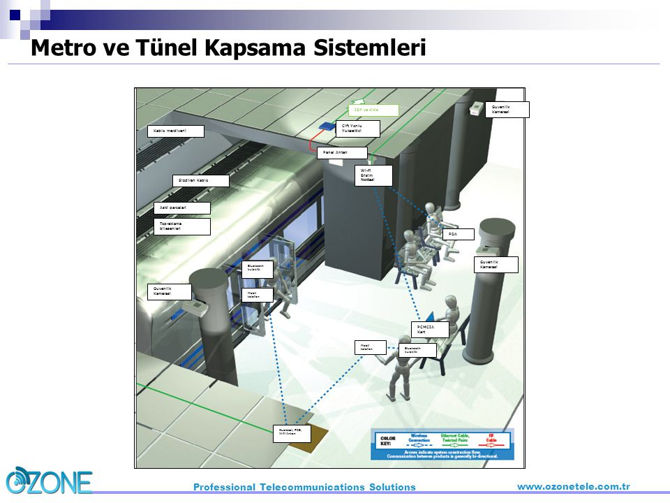 Metro ve Tünel Kapsama Sistemleri