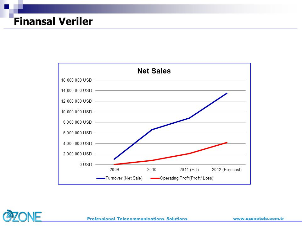 Finansal Veriler Professional Telecommunications Solutions
