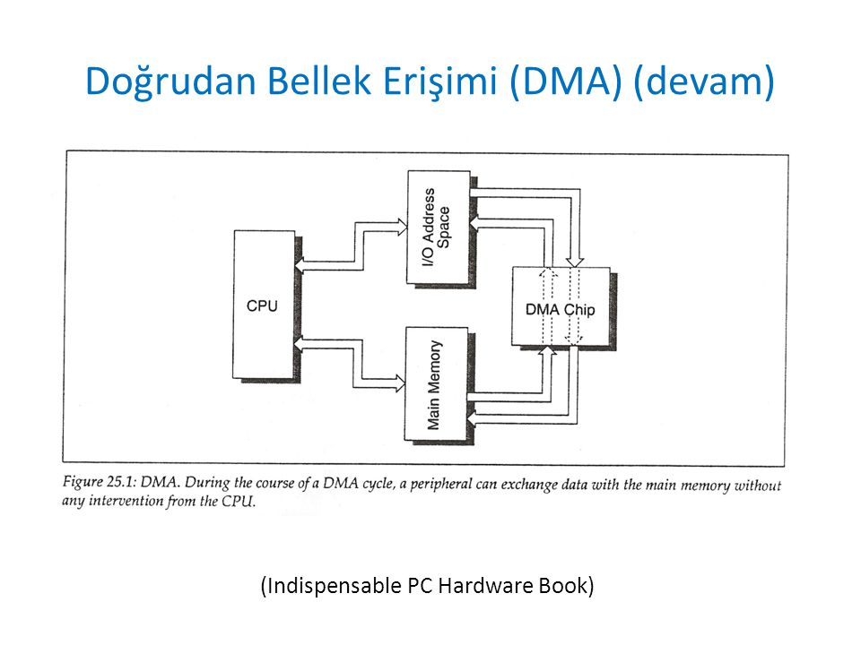 Doğrudan Bellek Erişimi (DMA) (devam)